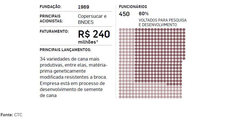 infografico-ctc